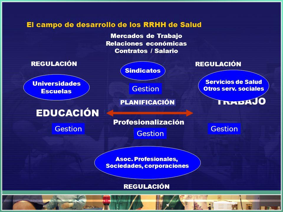 El campo de desarrollo de los RRHH de Salud