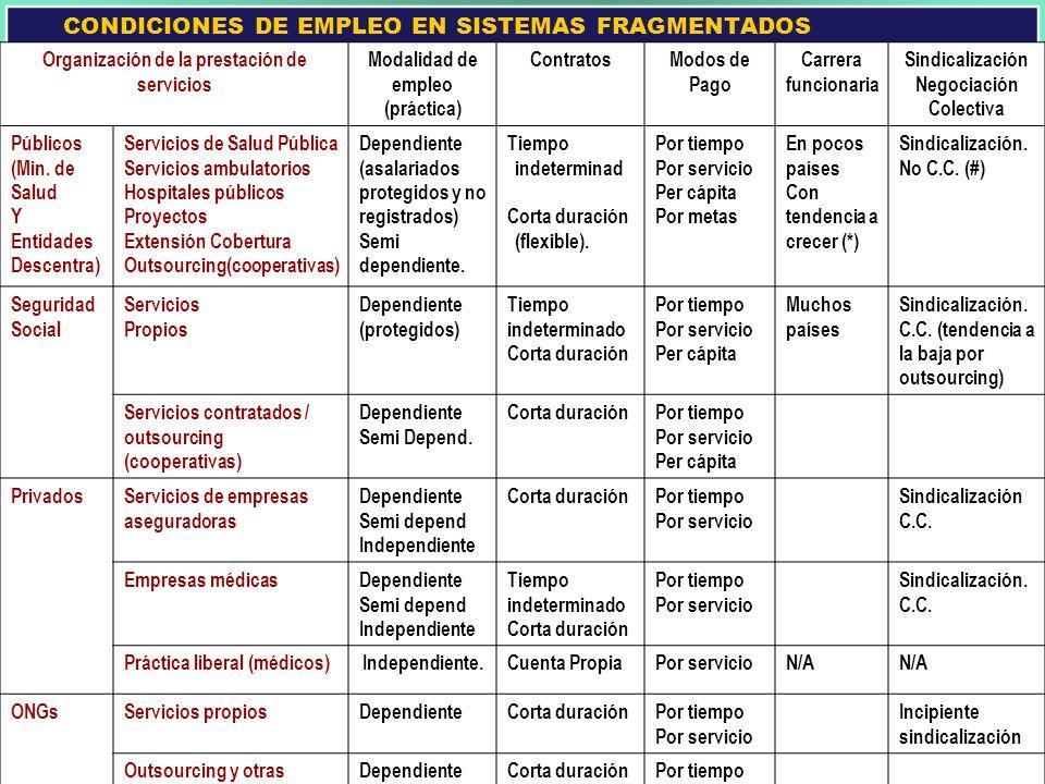 CONDICIONES DE EMPLEO EN SISTEMAS FRAGMENTADOS
