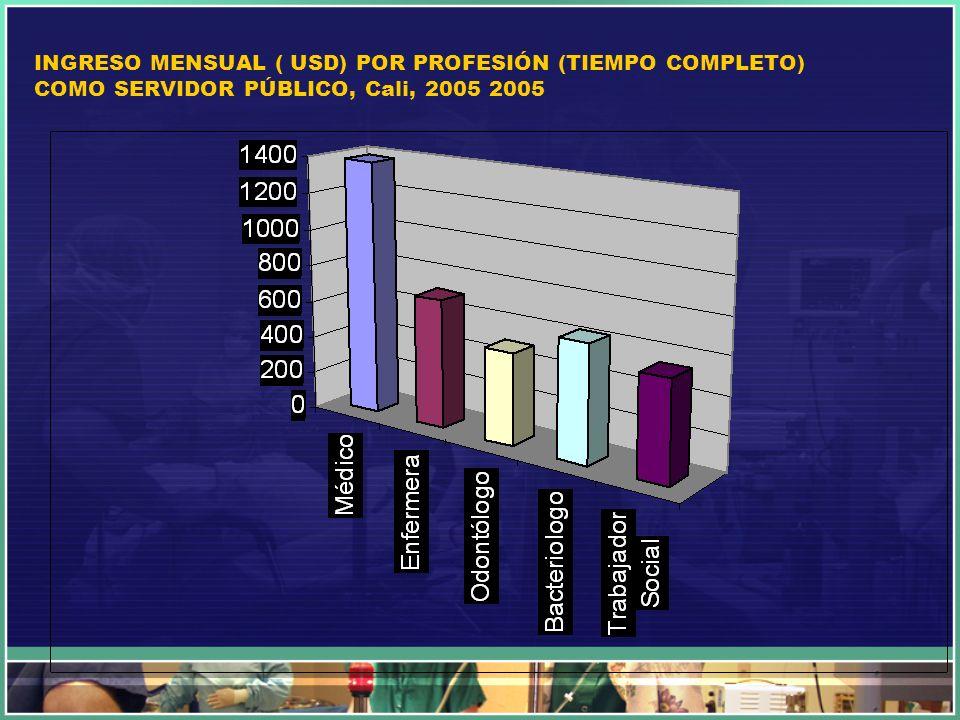 INGRESO MENSUAL ( USD) POR PROFESIÓN (TIEMPO COMPLETO) COMO SERVIDOR PÚBLICO, Cali, 2005 2005