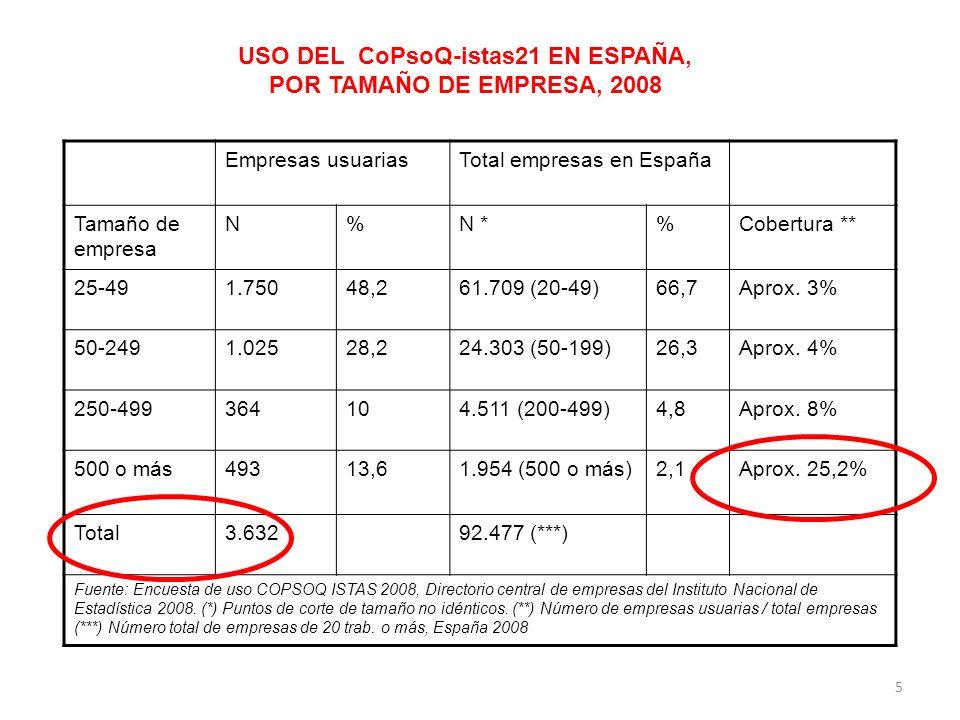 USO DEL CoPsoQ-istas21 EN ESPAÑA, POR TAMAÑO DE EMPRESA, 2008