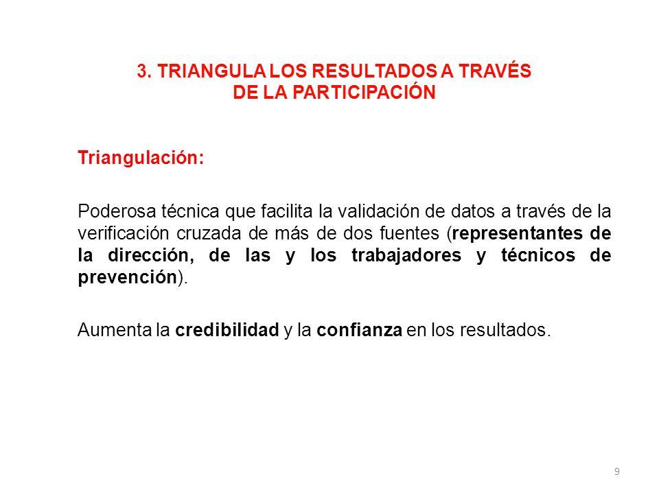 3. TRIANGULA LOS RESULTADOS A TRAVÉS DE LA PARTICIPACIÓN