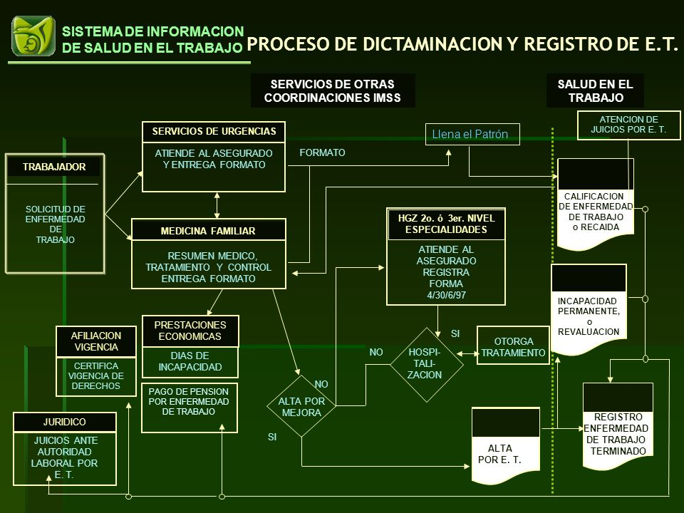 SERVICIOS DE OTRAS COORDINACIONES IMSS