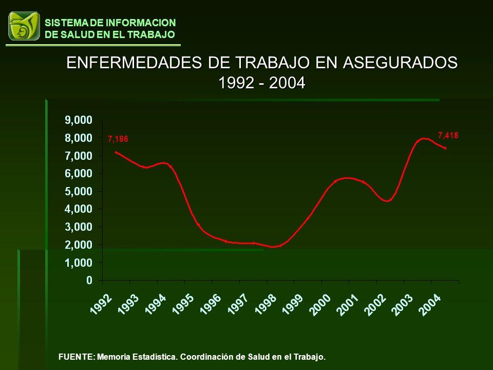ENFERMEDADES DE TRABAJO EN ASEGURADOS 1992 - 2004