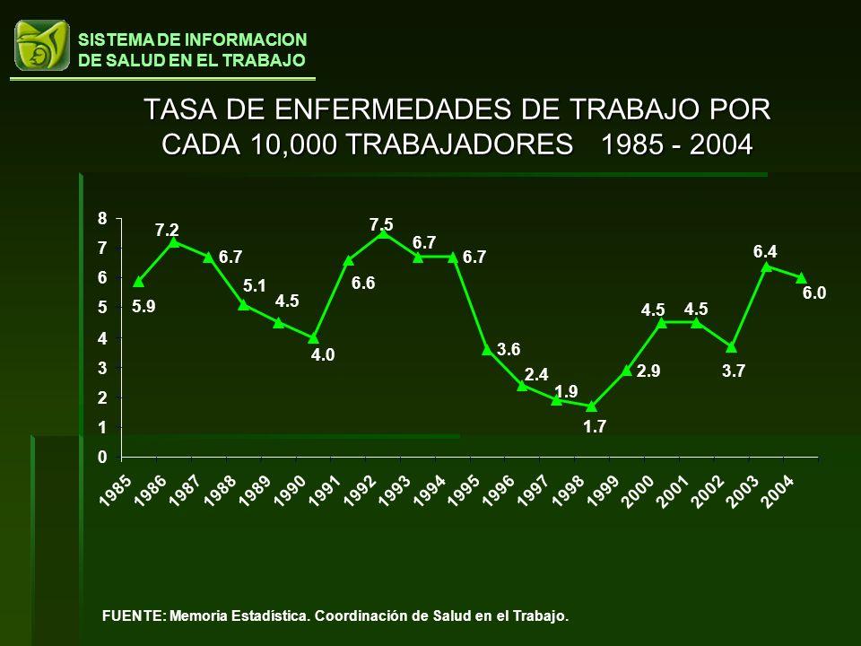 TASA DE ENFERMEDADES DE TRABAJO POR CADA 10,000 TRABAJADORES 1985 - 2004