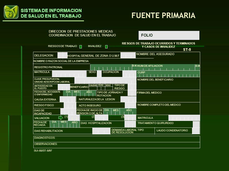 RIESGOS DE TRABAJO OCURRIDOS Y TERMINADOS