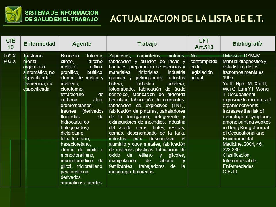 ACTUALIZACION DE LA LISTA DE E.T.