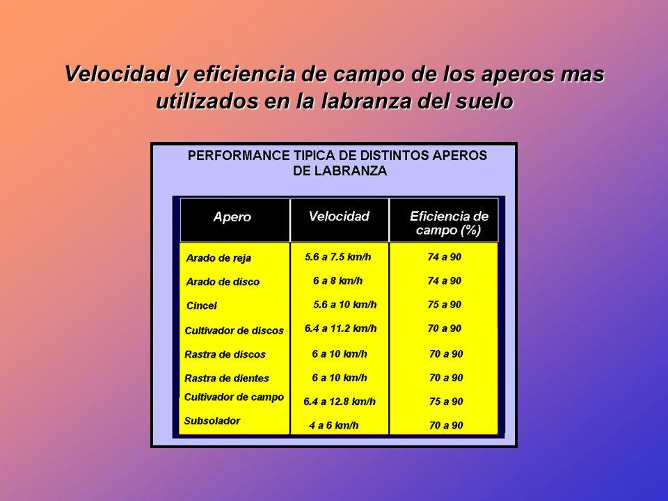 Velocidad y eficiencia de campo de los aperos mas utilizados en la labranza del suelo