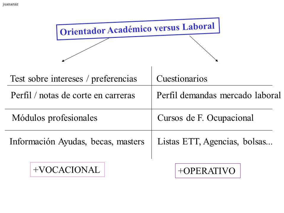 Orientador Académico versus Laboral
