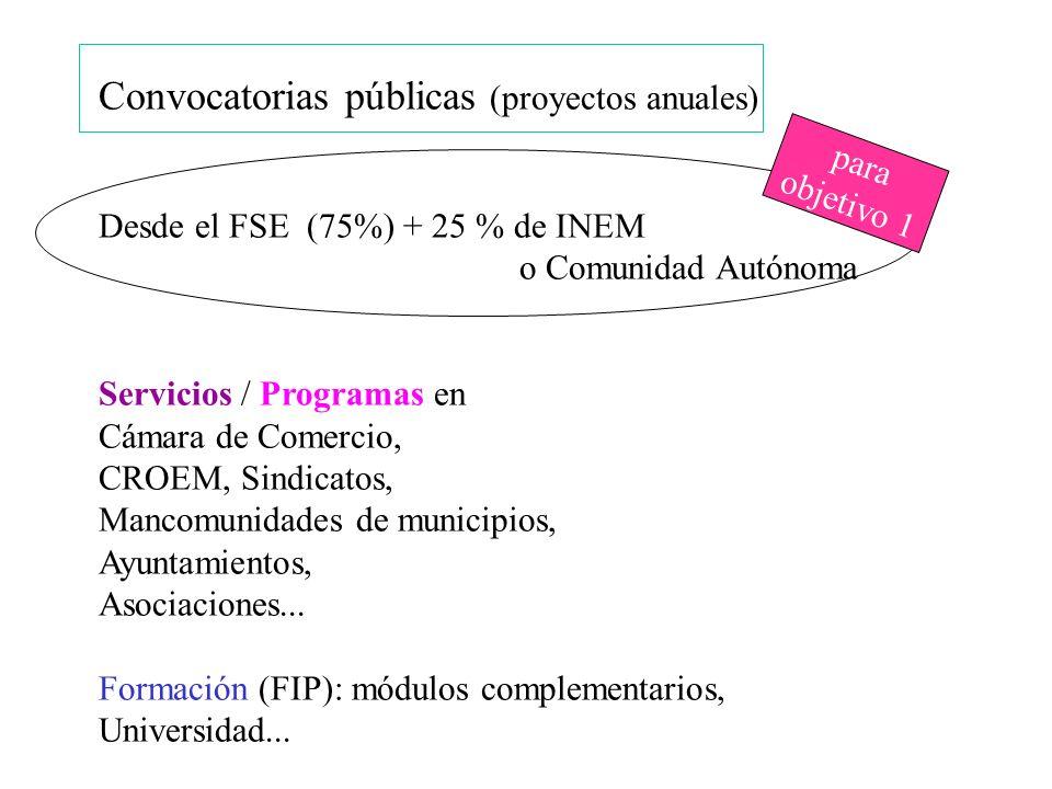 Convocatorias públicas (proyectos anuales)