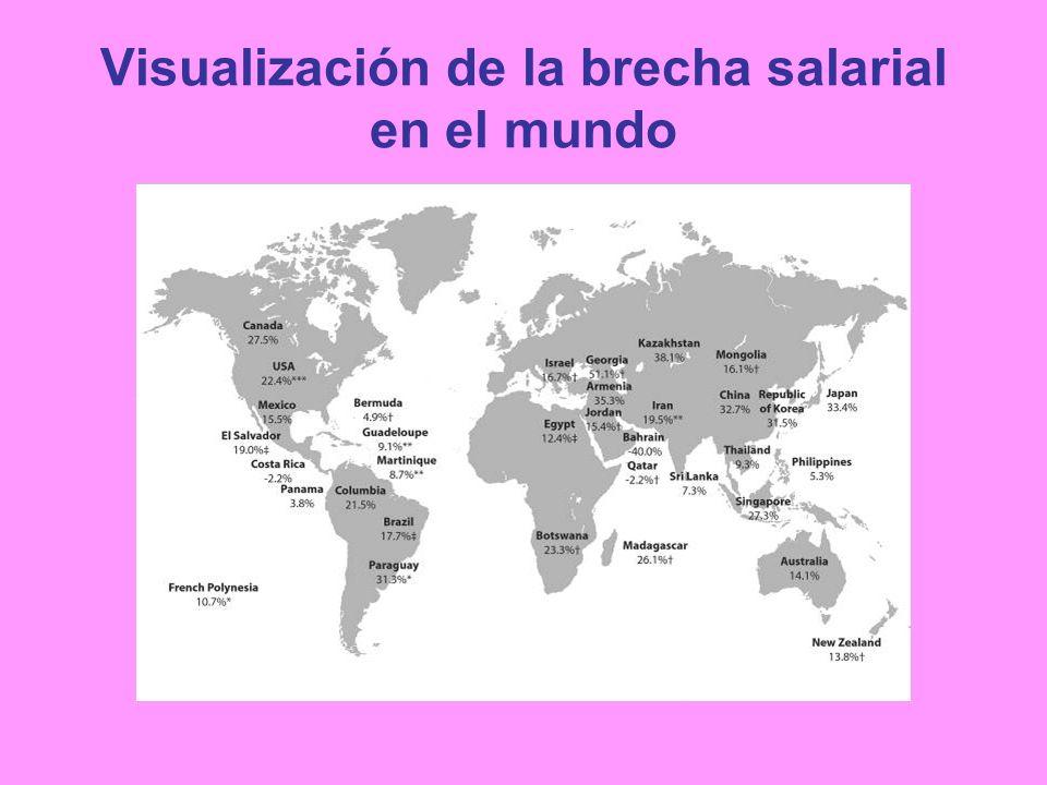 Visualización de la brecha salarial en el mundo