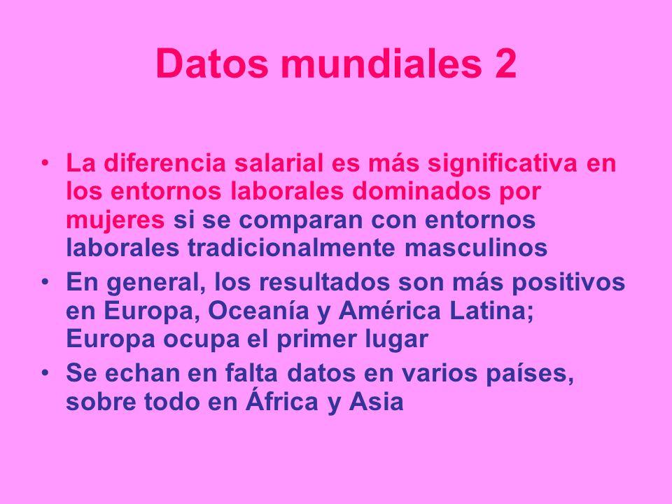 Datos mundiales 2