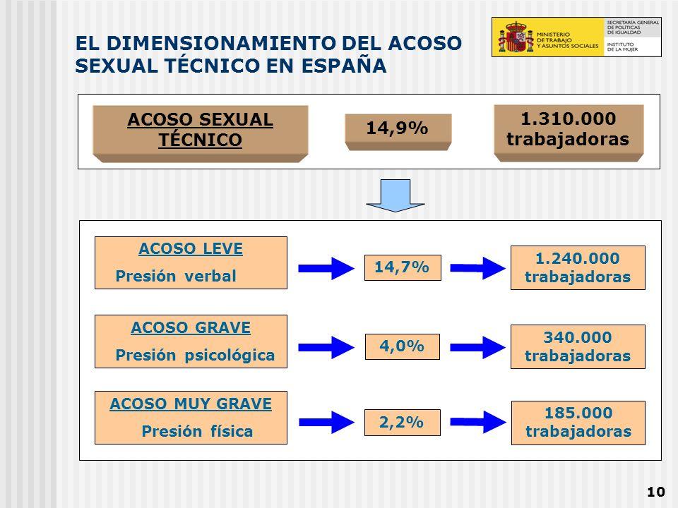EL DIMENSIONAMIENTO DEL ACOSO SEXUAL TÉCNICO EN ESPAÑA