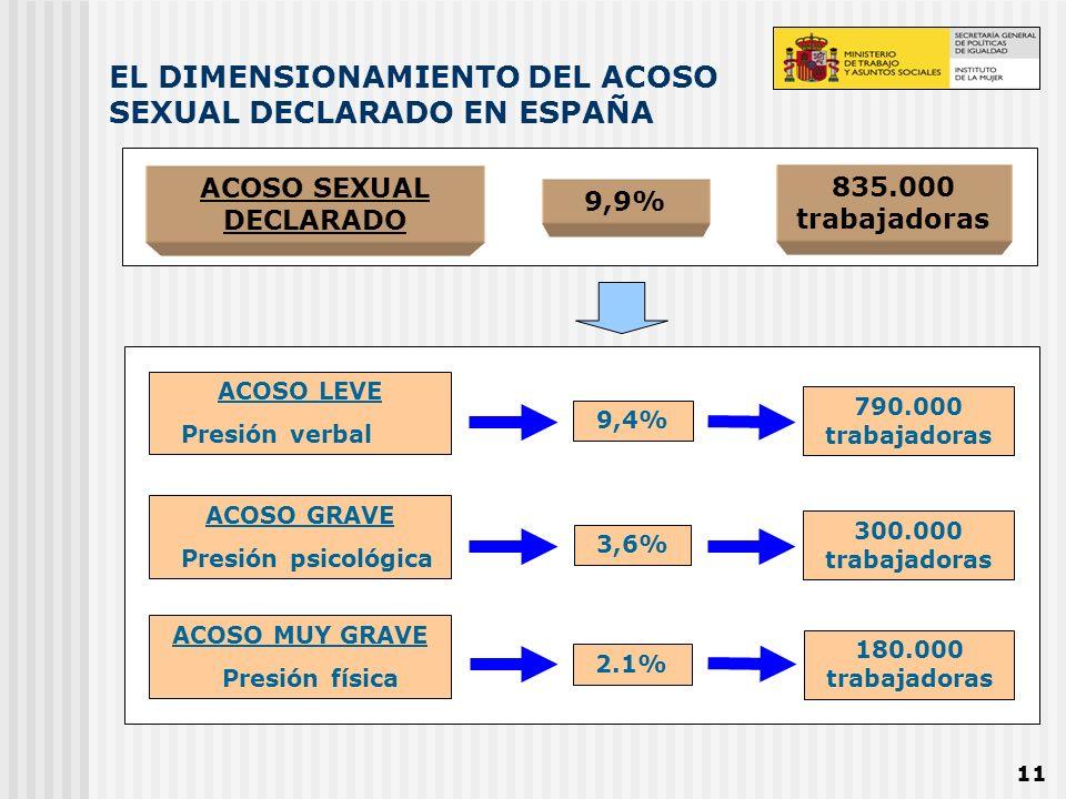 EL DIMENSIONAMIENTO DEL ACOSO SEXUAL DECLARADO EN ESPAÑA
