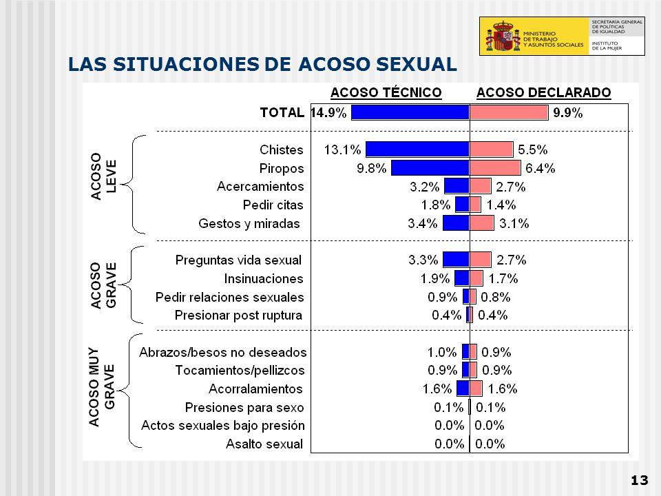 LAS SITUACIONES DE ACOSO SEXUAL