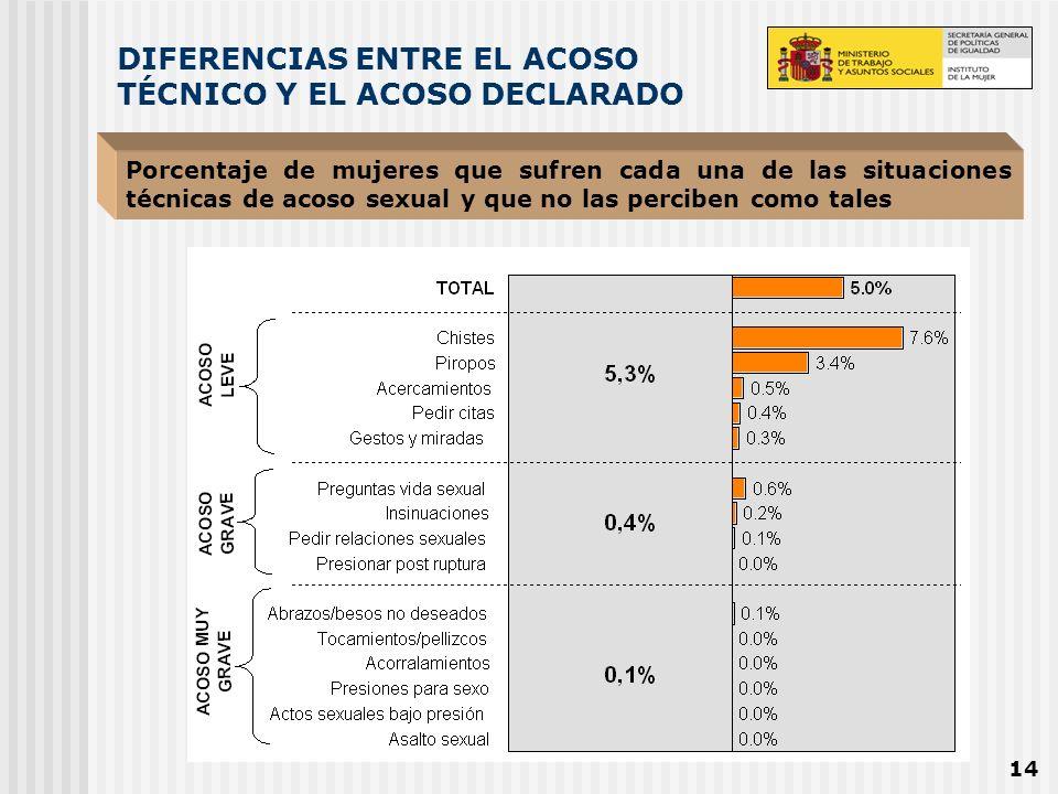 DIFERENCIAS ENTRE EL ACOSO TÉCNICO Y EL ACOSO DECLARADO
