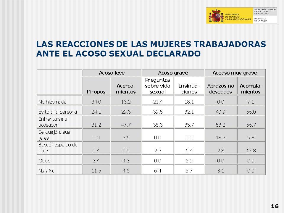 LAS REACCIONES DE LAS MUJERES TRABAJADORAS ANTE EL ACOSO SEXUAL DECLARADO