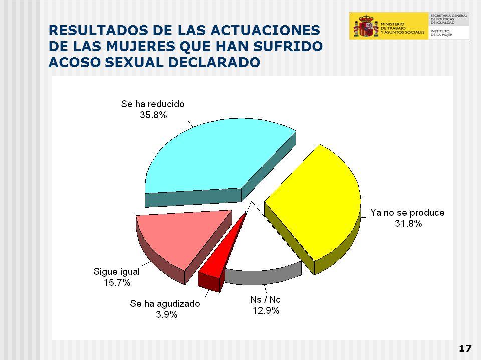 RESULTADOS DE LAS ACTUACIONES DE LAS MUJERES QUE HAN SUFRIDO ACOSO SEXUAL DECLARADO