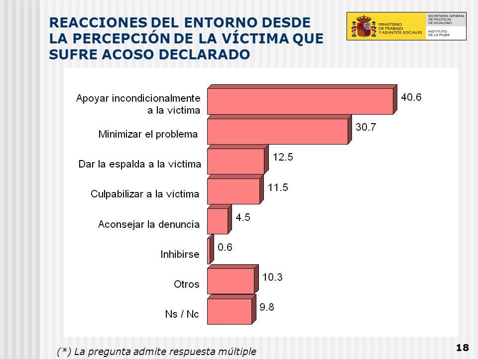REACCIONES DEL ENTORNO DESDE LA PERCEPCIÓN DE LA VÍCTIMA QUE SUFRE ACOSO DECLARADO