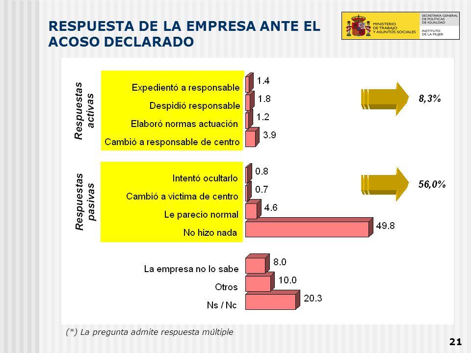 RESPUESTA DE LA EMPRESA ANTE EL ACOSO DECLARADO