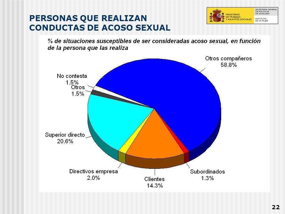 PERSONAS QUE REALIZAN CONDUCTAS DE ACOSO SEXUAL