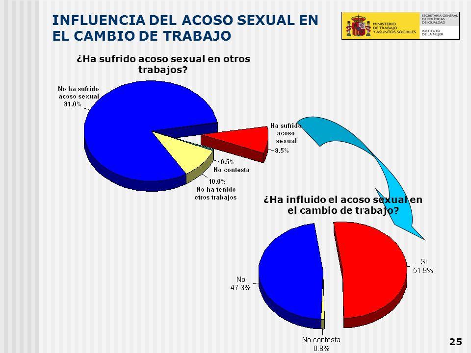 INFLUENCIA DEL ACOSO SEXUAL EN EL CAMBIO DE TRABAJO