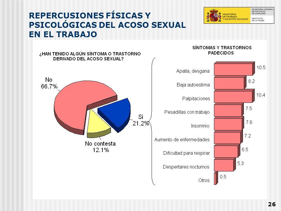 REPERCUSIONES FÍSICAS Y PSICOLÓGICAS DEL ACOSO SEXUAL EN EL TRABAJO