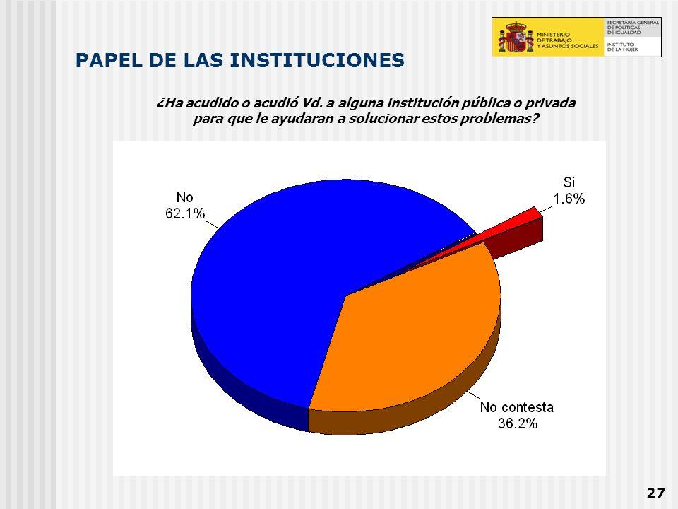 PAPEL DE LAS INSTITUCIONES