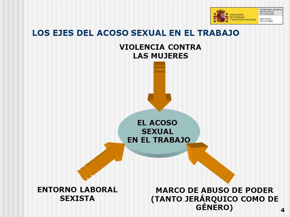 LOS EJES DEL ACOSO SEXUAL EN EL TRABAJO