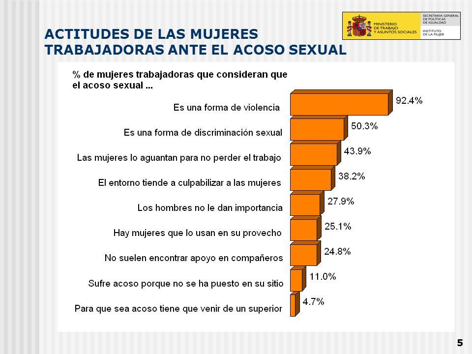 ACTITUDES DE LAS MUJERES TRABAJADORAS ANTE EL ACOSO SEXUAL