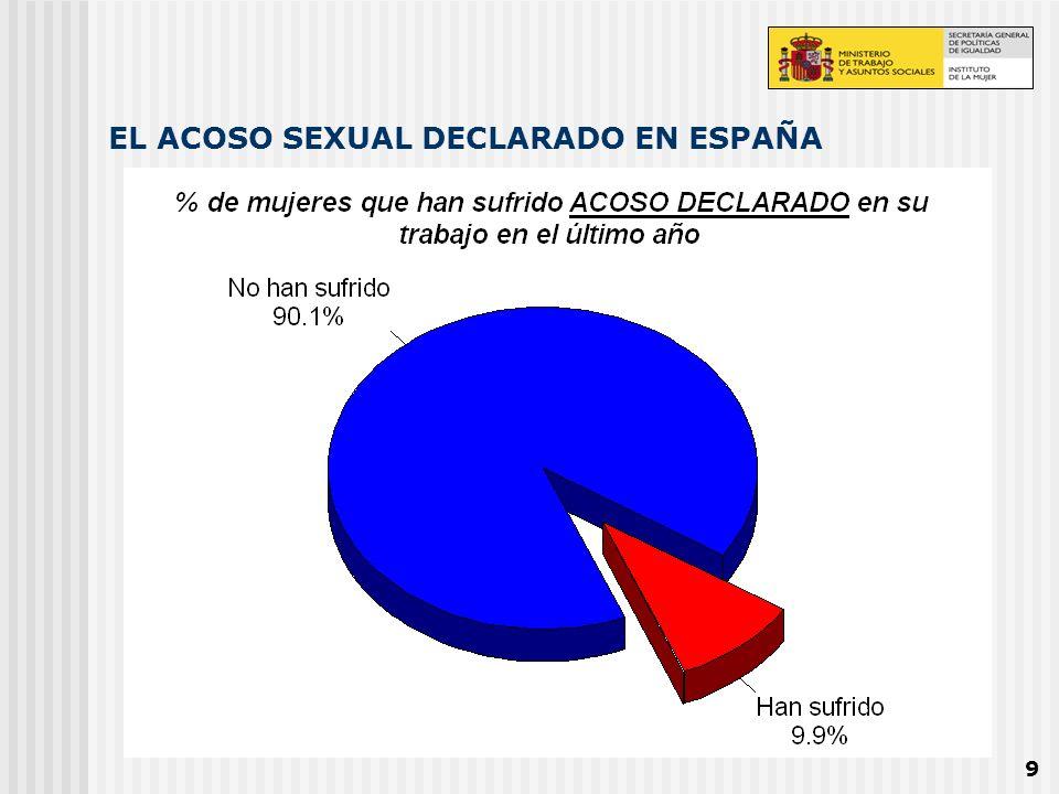 EL ACOSO SEXUAL DECLARADO EN ESPAÑA
