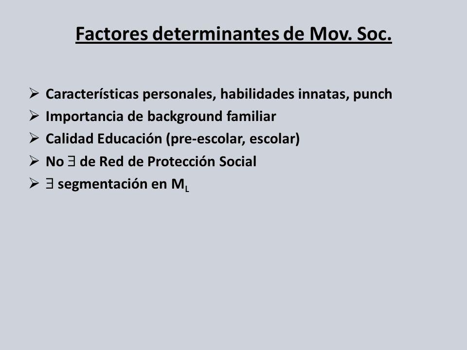 Factores determinantes de Mov. Soc.