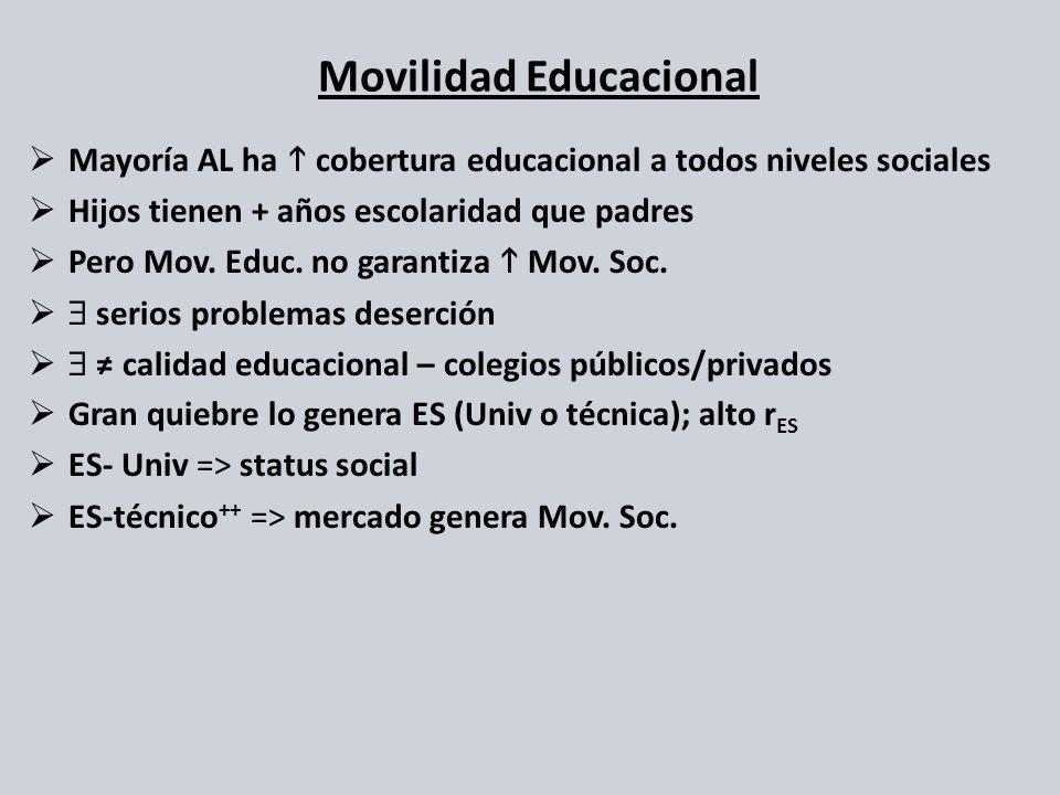 Movilidad Educacional