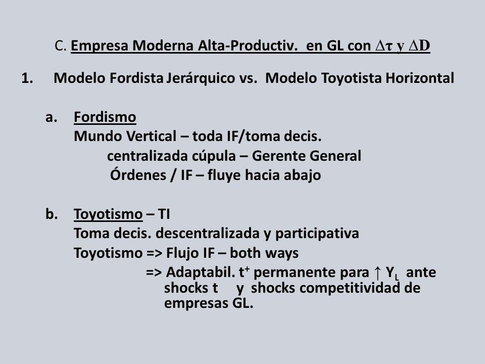 C. Empresa Moderna Alta-Productiv. en GL con ∆τ y ∆D