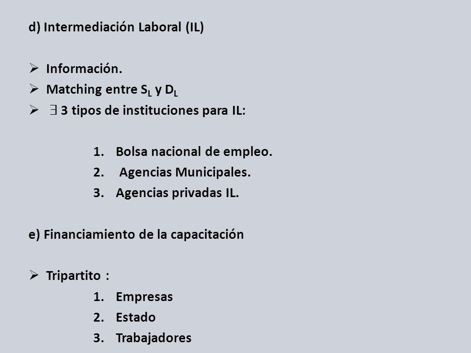 d) Intermediación Laboral (IL)