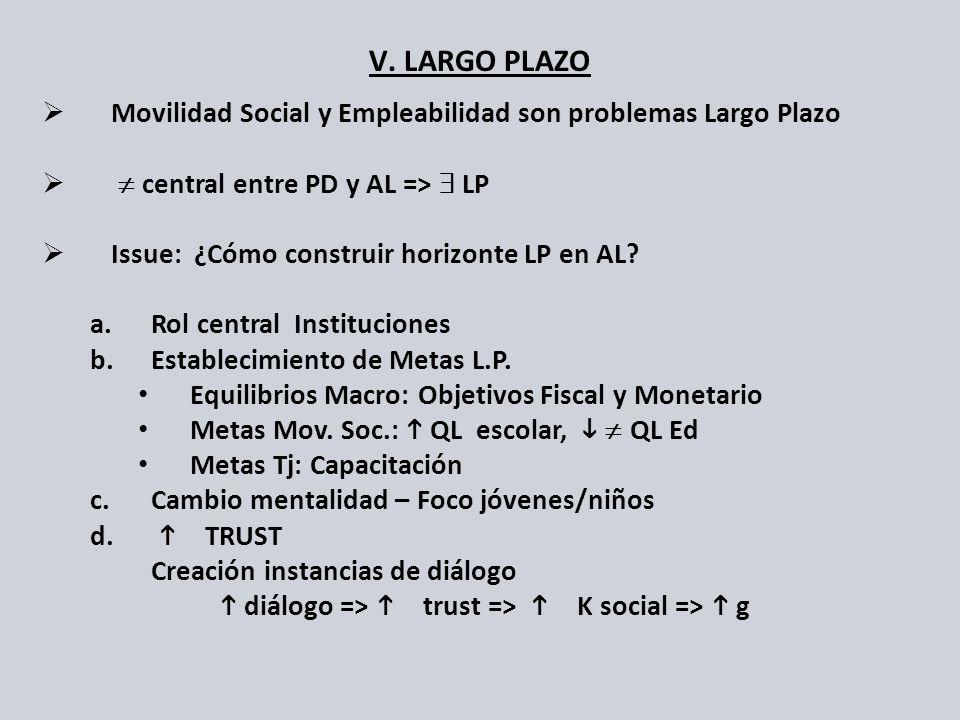 V. LARGO PLAZO Movilidad Social y Empleabilidad son problemas Largo Plazo. ¹ central entre PD y AL => $ LP.