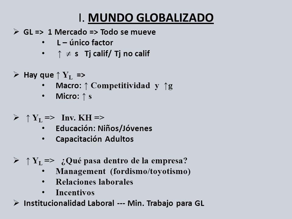 I. MUNDO GLOBALIZADO GL => 1 Mercado => Todo se mueve