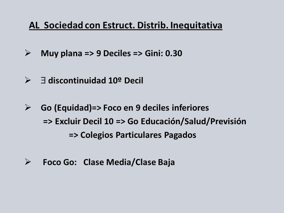 AL Sociedad con Estruct. Distrib. Inequitativa