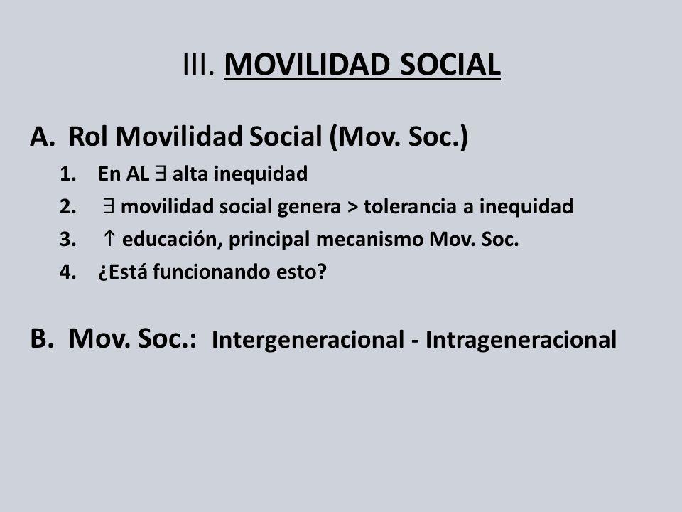 III. MOVILIDAD SOCIAL Rol Movilidad Social (Mov. Soc.)