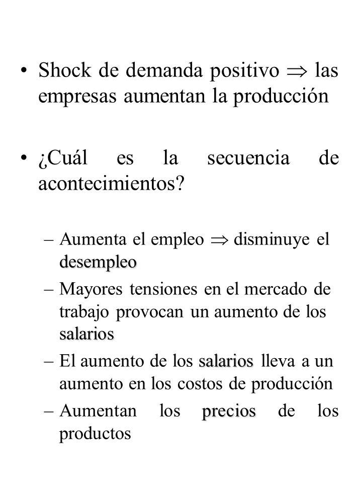 Shock de demanda positivo  las empresas aumentan la producción