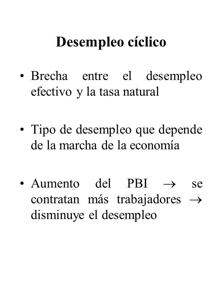 Desempleo cíclico Brecha entre el desempleo efectivo y la tasa natural