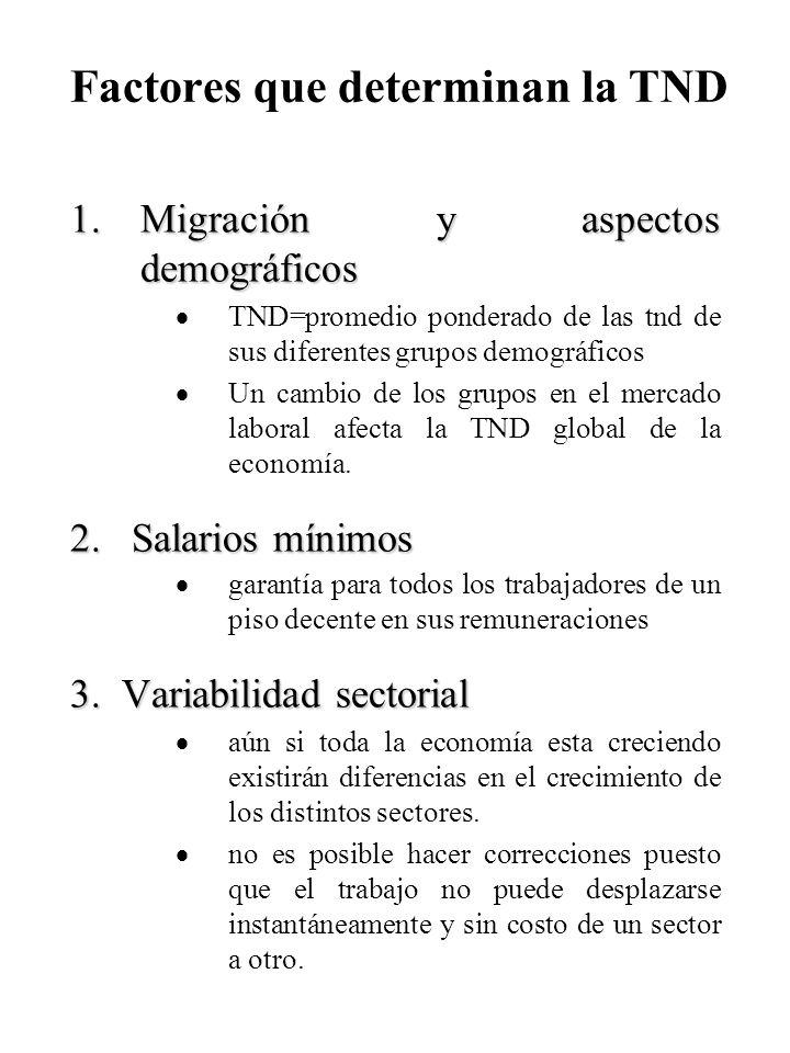 Factores que determinan la TND