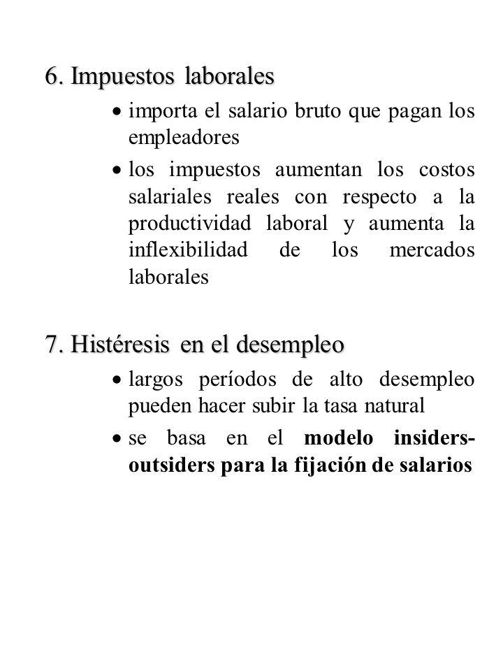 7. Histéresis en el desempleo