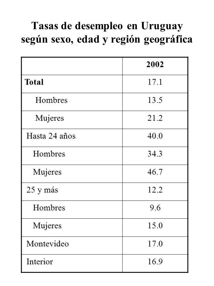 Tasas de desempleo en Uruguay según sexo, edad y región geográfica