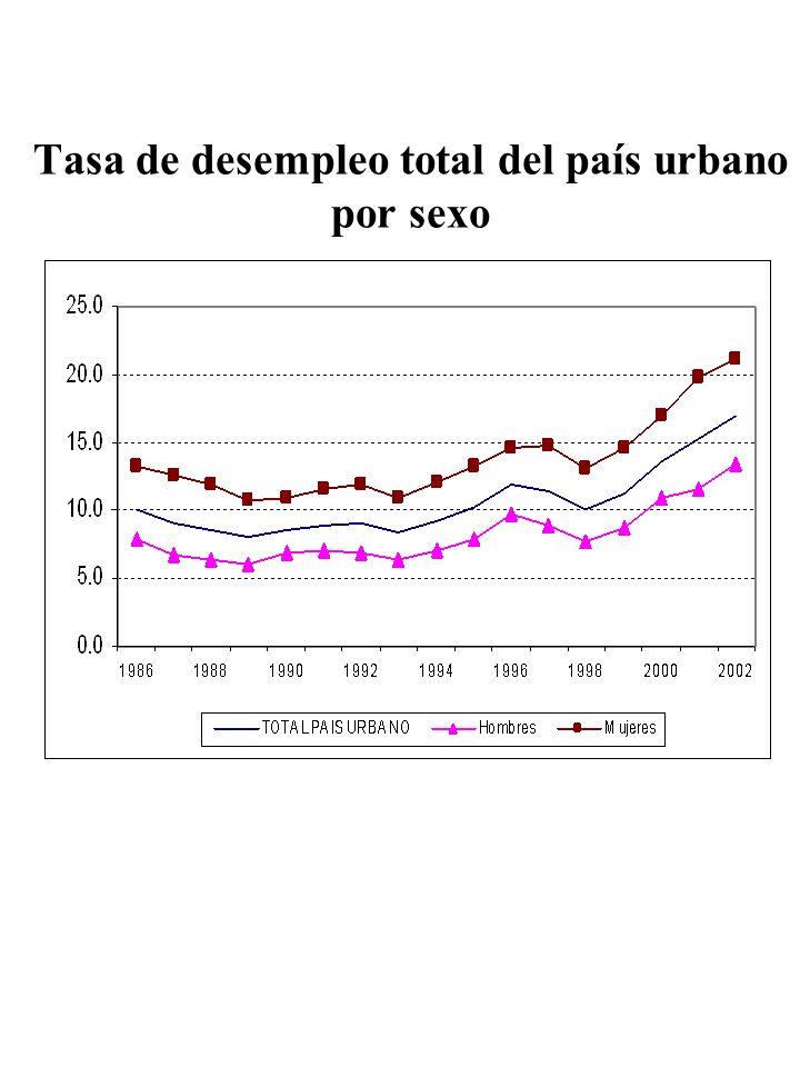 Tasa de desempleo total del país urbano por sexo