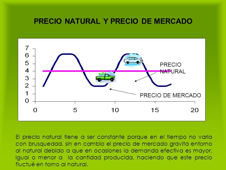 PRECIO NATURAL Y PRECIO DE MERCADO