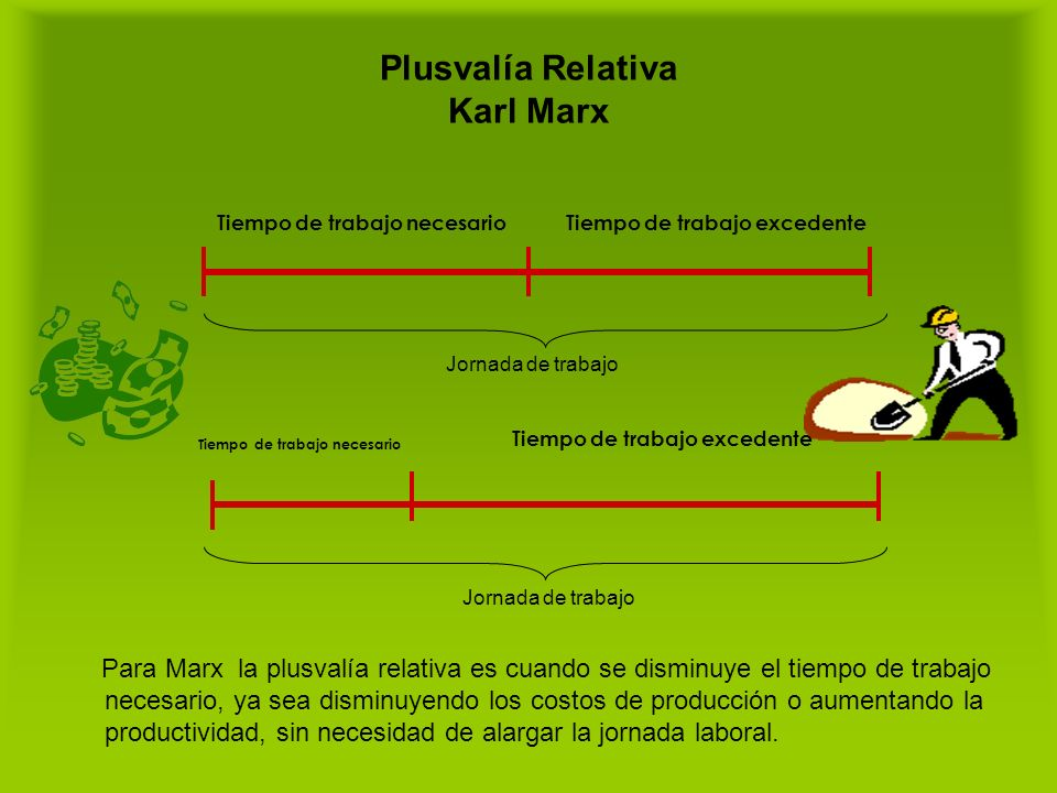 Plusvalía Relativa Karl Marx