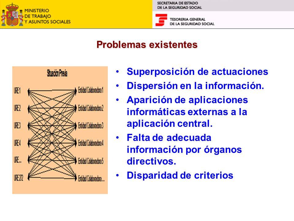 Superposición de actuaciones Dispersión en la información.