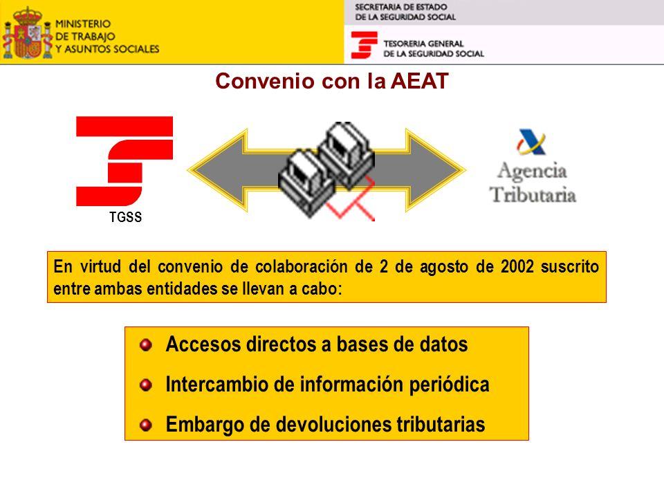 Accesos directos a bases de datos Intercambio de información periódica