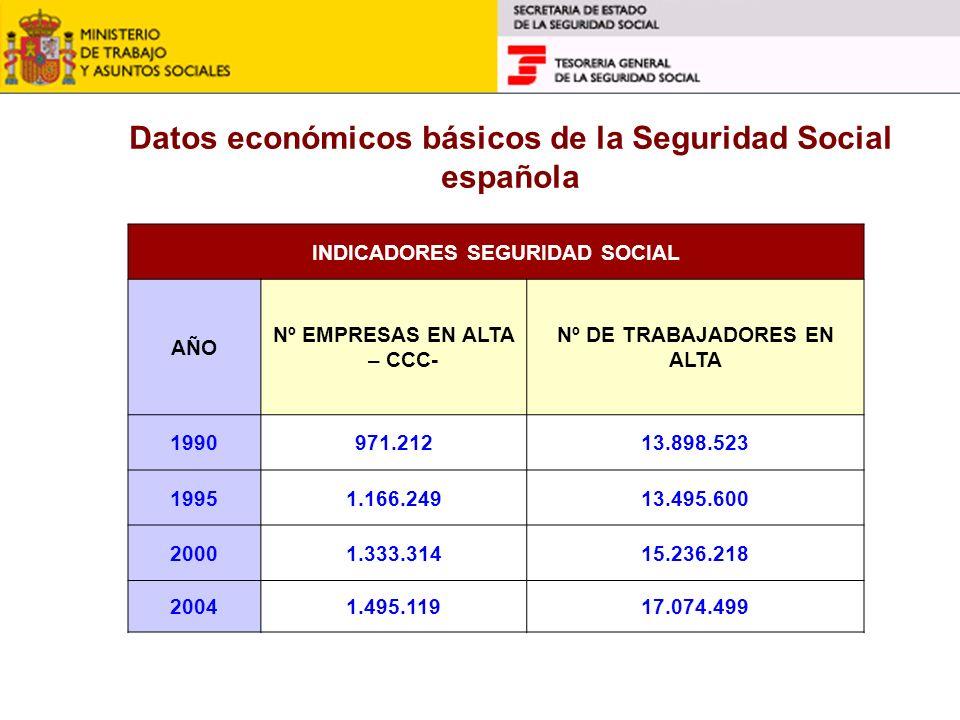 Datos económicos básicos de la Seguridad Social española