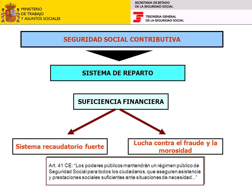 SEGURIDAD SOCIAL CONTRIBUTIVA